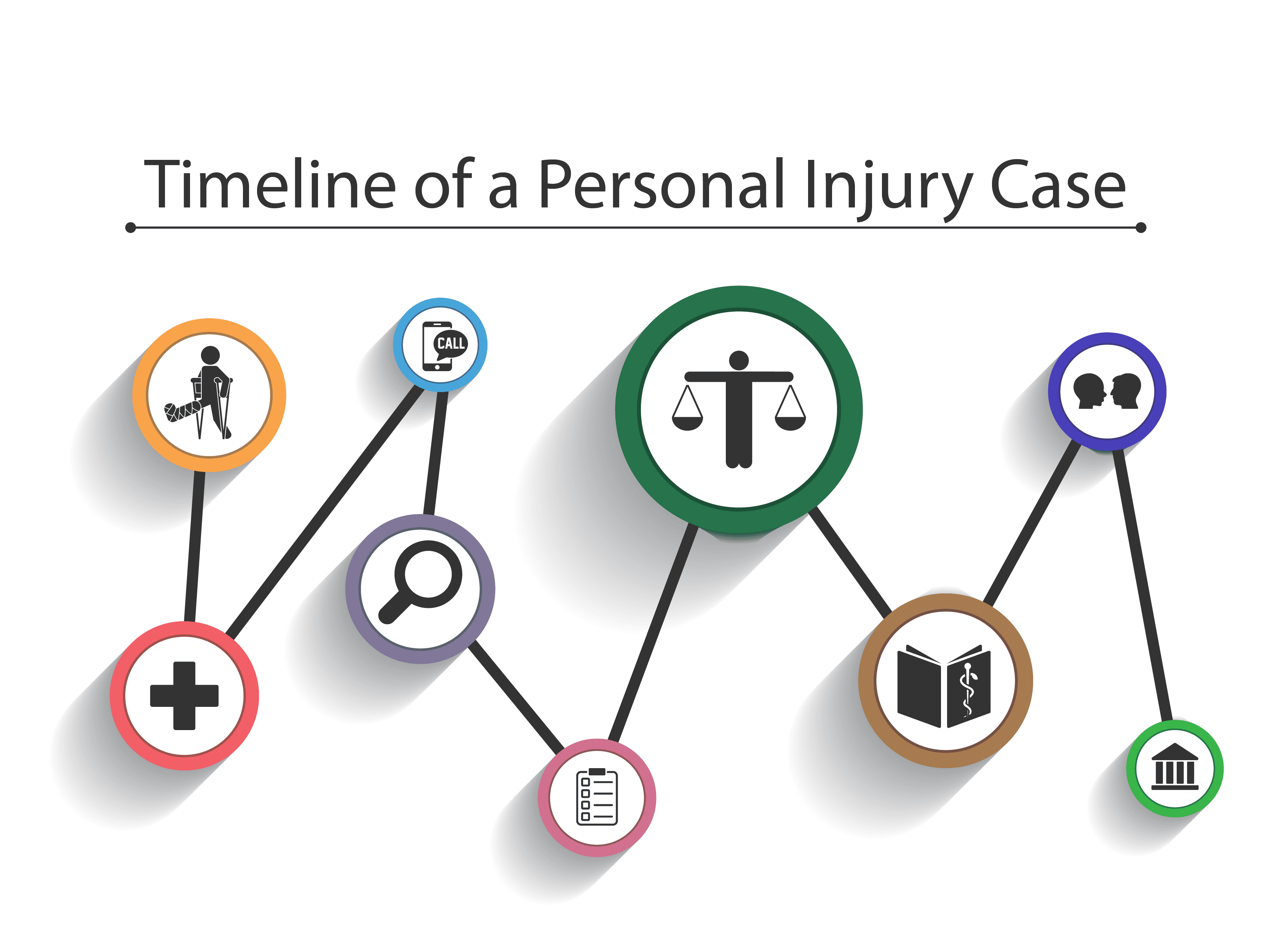 Timeline-of-a-Personal-Injury-Case-Infog