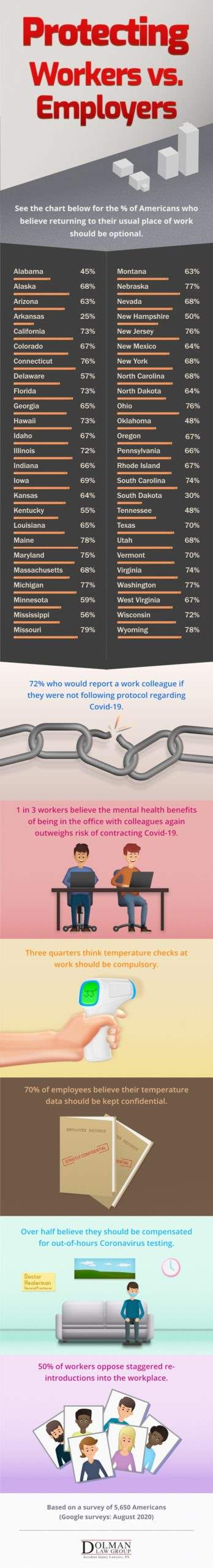 Covid-19 Employee Protection Survey Results Dolman Law Group Infographic
